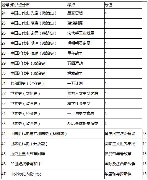 2018高考全国卷Ⅰ文综历史试卷分析