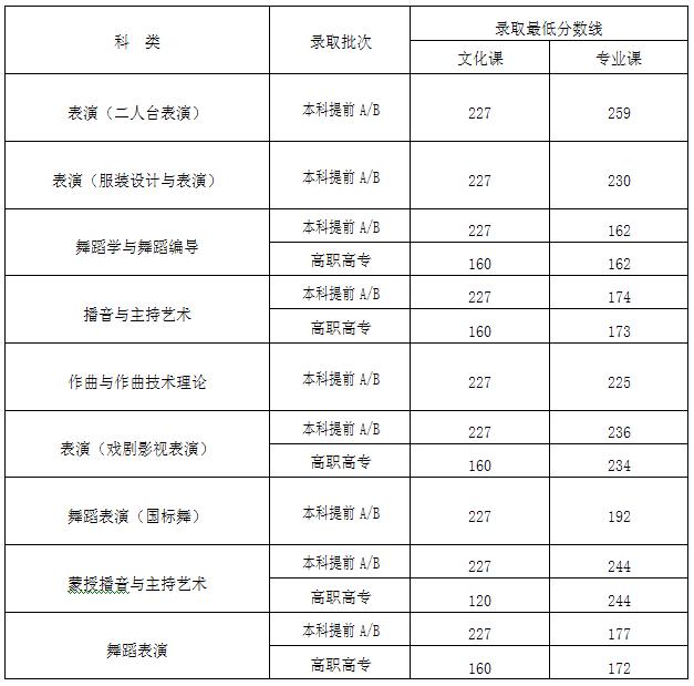内蒙古2018年高考录取分数线已公布