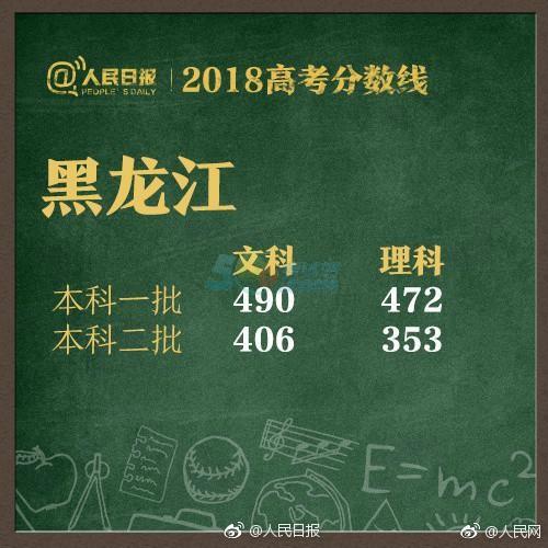 黑龙江2018年高考录取分数线已公布