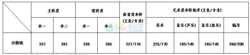 江苏2018年高考录取分数线已公布