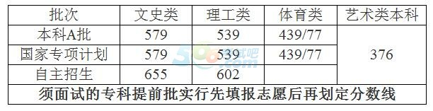 海南2018年高考录取分数线已公布