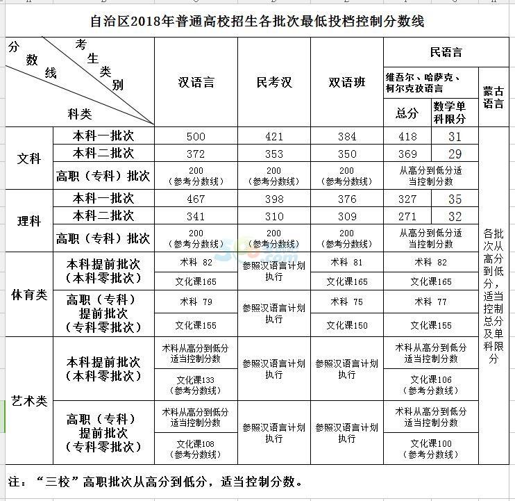 新疆2018年高考录取分数线已公布