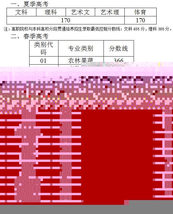 山东2018年高考专科(高职)普通批录取控制线