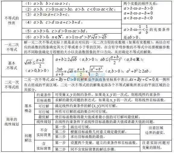 2019年高考数学公式:不等式、线性规划