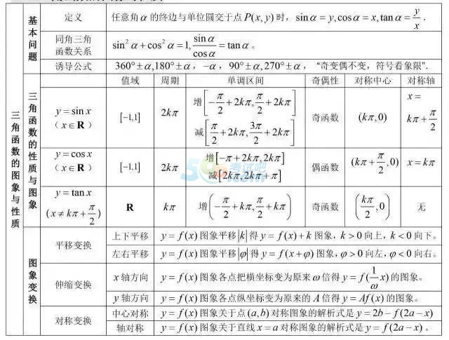 2019年高考数学公式:三角函数的图形与性质