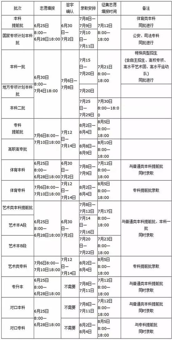 河南省2019年普通高校招生志愿填报及录取时间安排