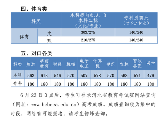河北2019年高考录取分数线已公布