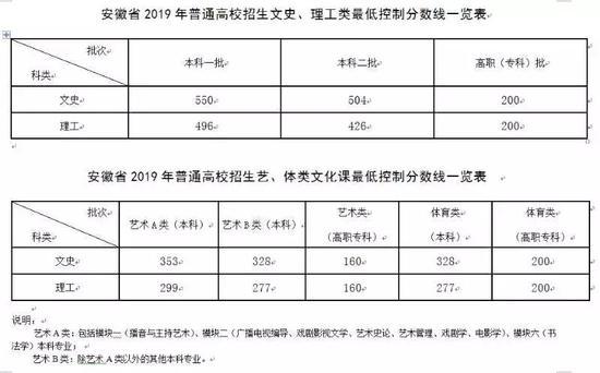 安徽2019年高考录取分数线已公布