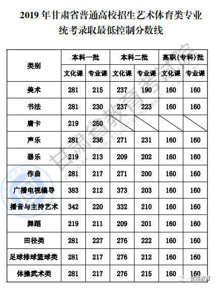 甘肃2019年高考录取分数线已公布