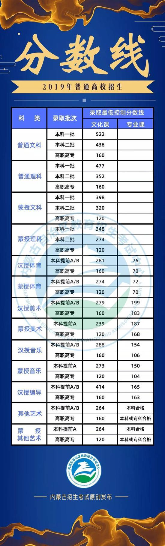 内蒙古2019年高考录取分数线已公布