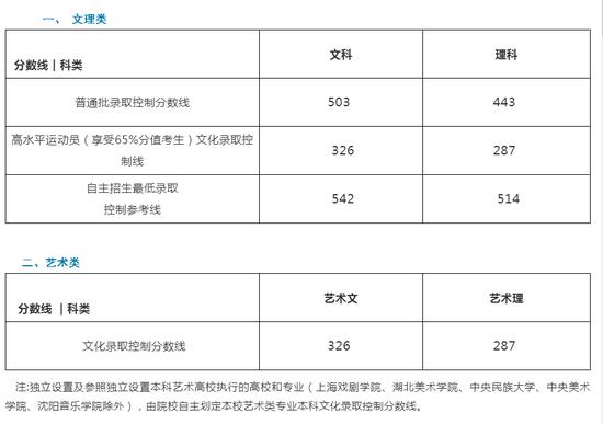山东2019年高考录取分数线已公布