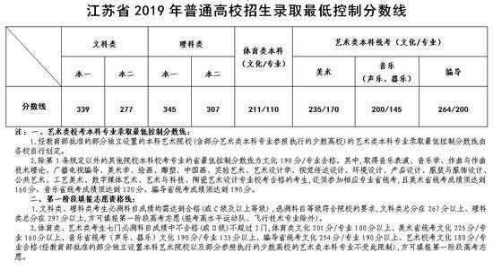 江苏2019年高考录取分数线已公布