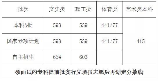海南2019年高考录取分数线已公布