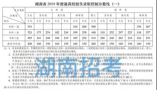 湖南2019年高考录取分数线已公布