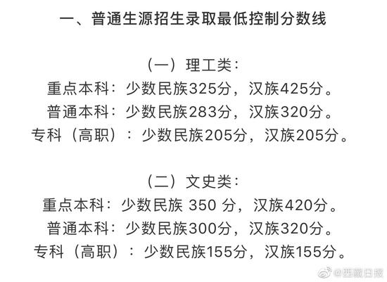 西藏2019年高考录取分数线已公布