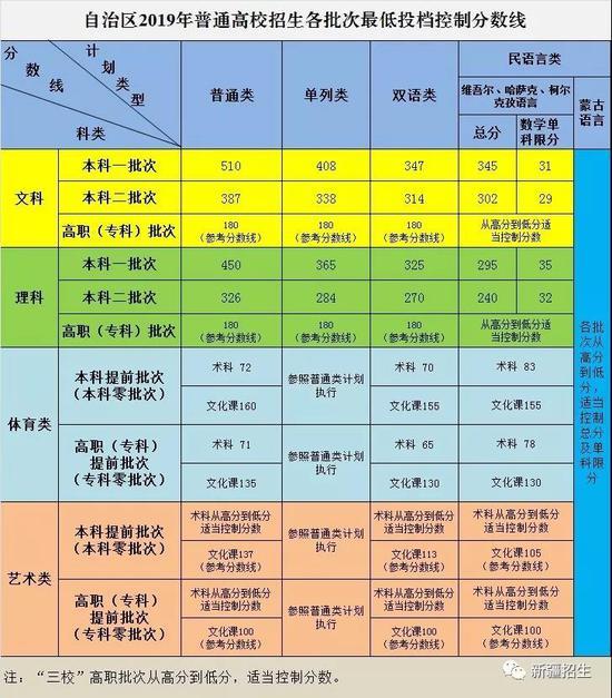 新疆2019年高考录取分数线已公布