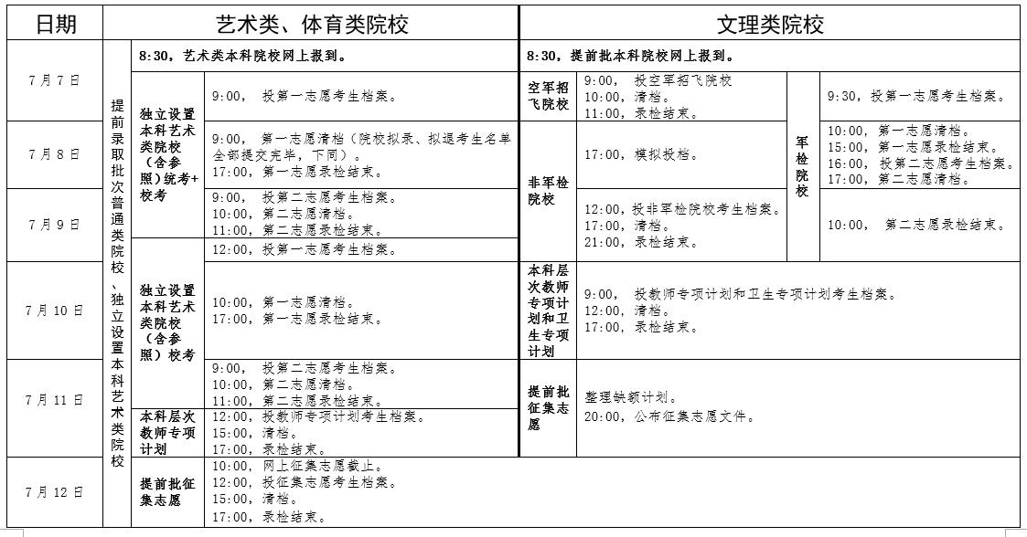 广东2019年高考录取时间安排