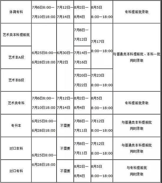 河南2019年高考录取时间安排