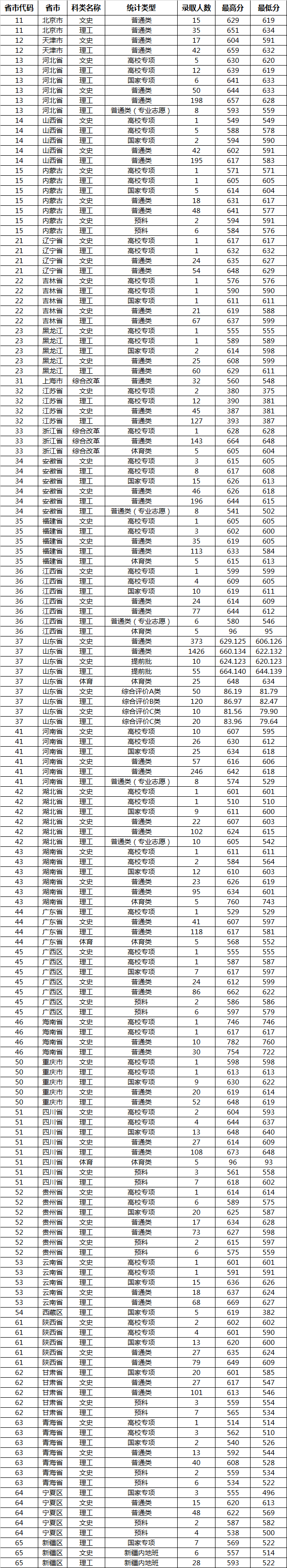 山东大学2019年各类型录取分数线