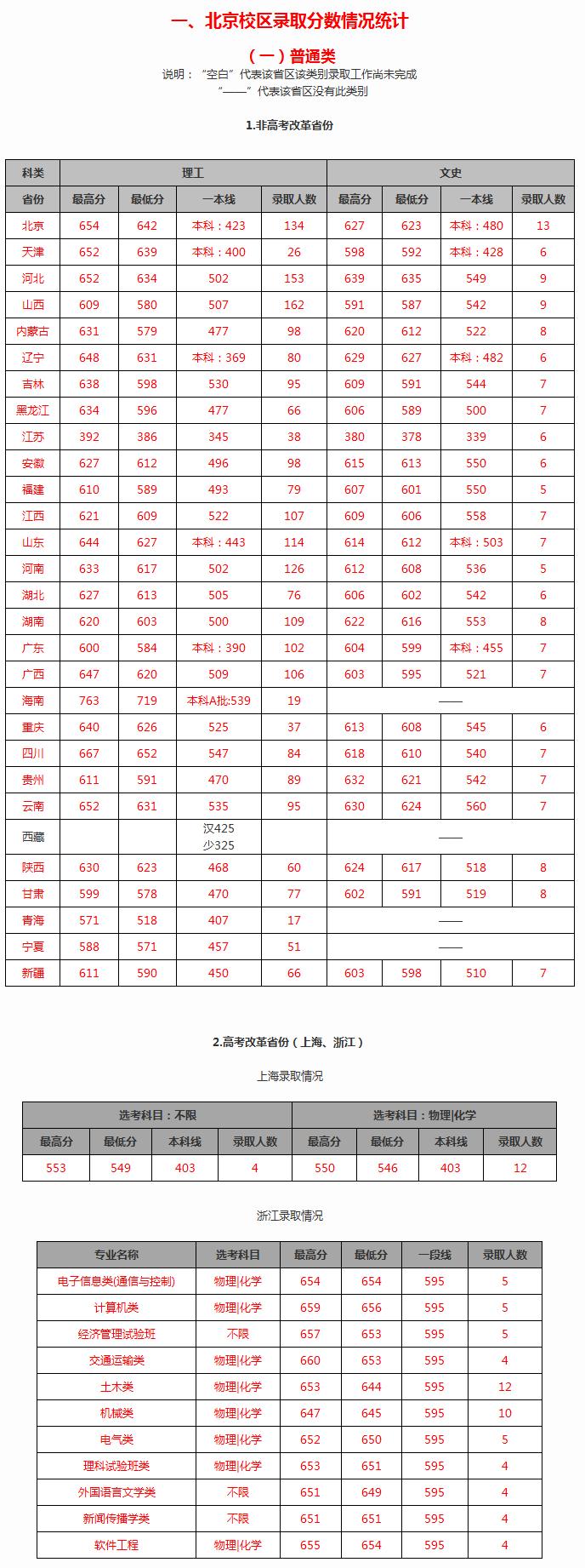北京交通大学2019年高考招生录取分数情况统计