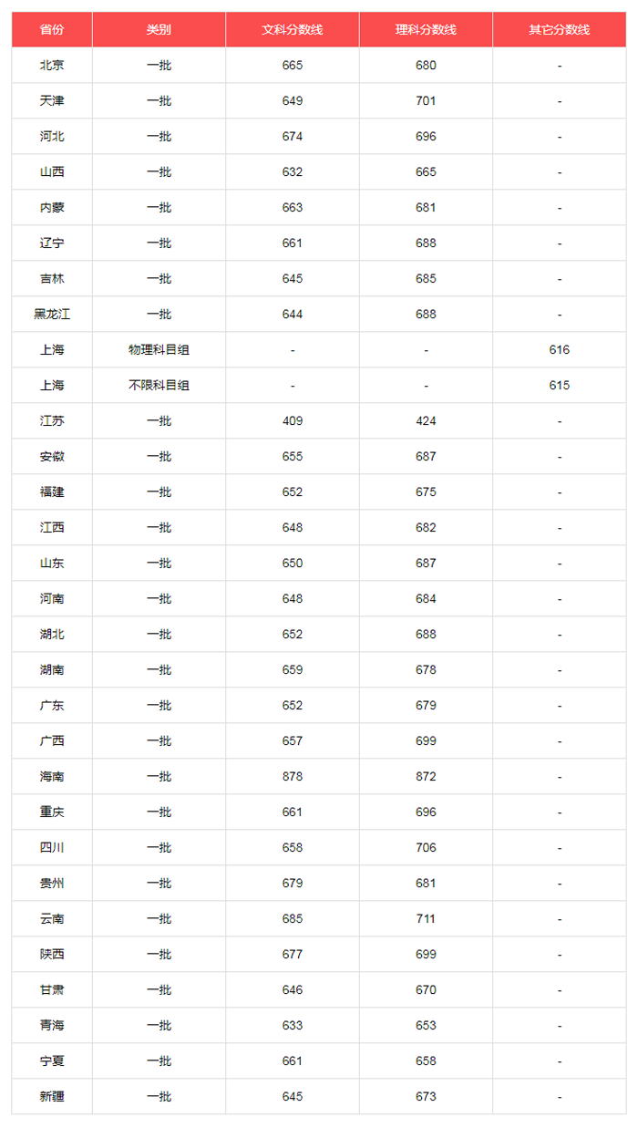 北京大学2019年各省录取分数线