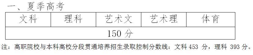 山东2019年高考专科(高职)普通批录取控制分数线