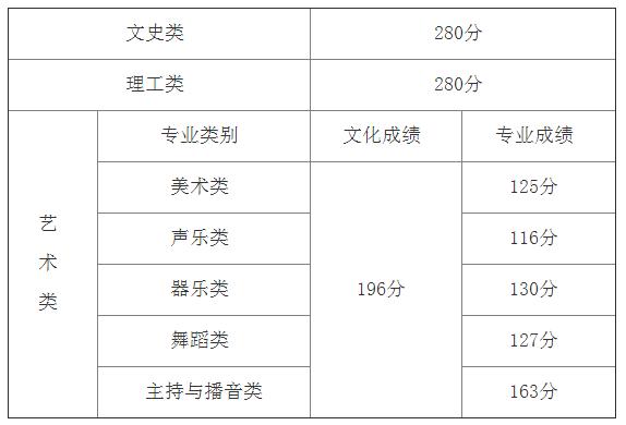 海南2019高考专科提前批和高职(专科)批录取分数线
