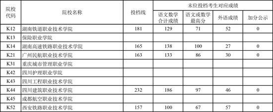 上海2019高招高职(专科)普通批次平行志愿投档线