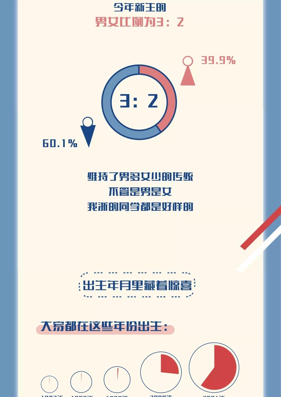 浙江大学2019年高考录取新生6300余名