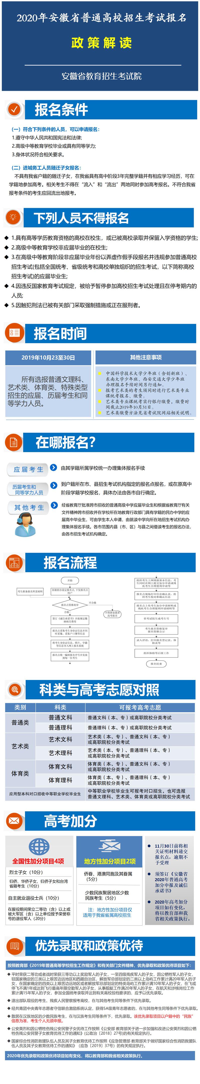 2020年安徽省普通高校招生考试报名政策解读