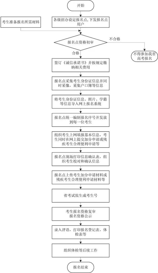 2020高考:泾县这些考生真的可以加分5-20分