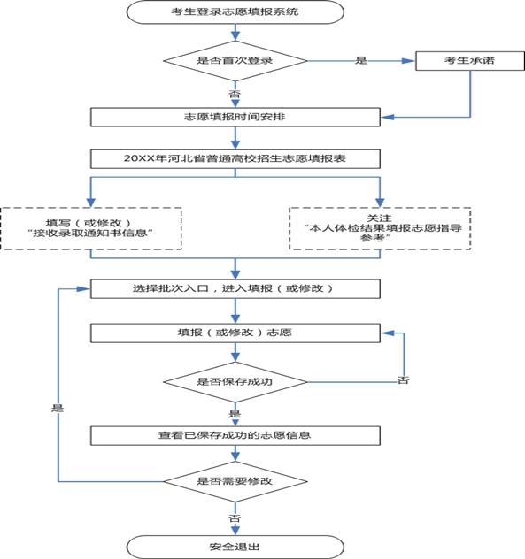 2020年河北省普通高考志愿填报须