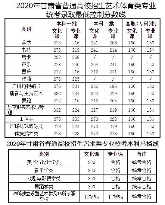 2020年甘肃高考录取分数线已公布