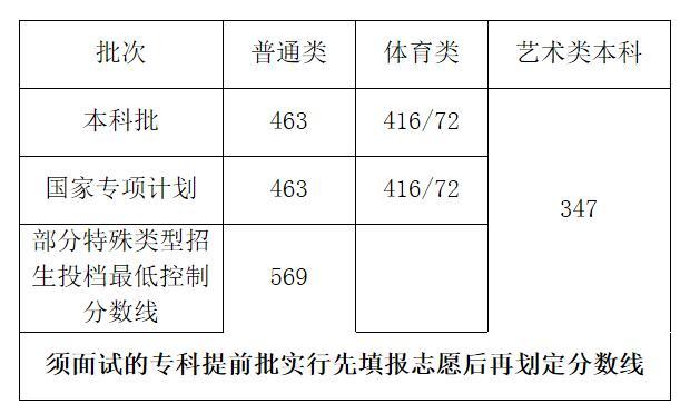 2020年海南高考录取分数线已公布