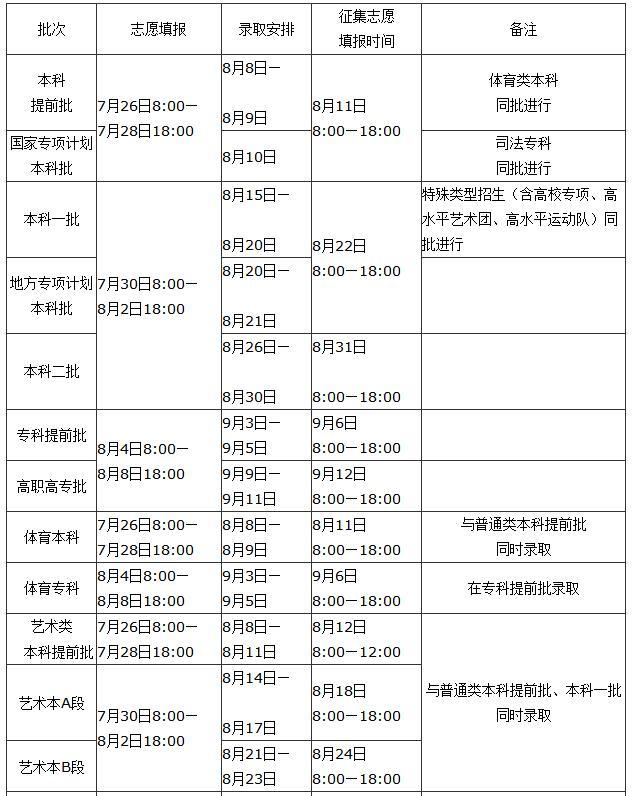 2020年河南高考录取时间安排