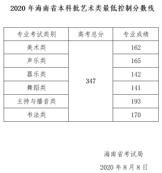 2020年海南高考本科批艺术类最低控制分数线