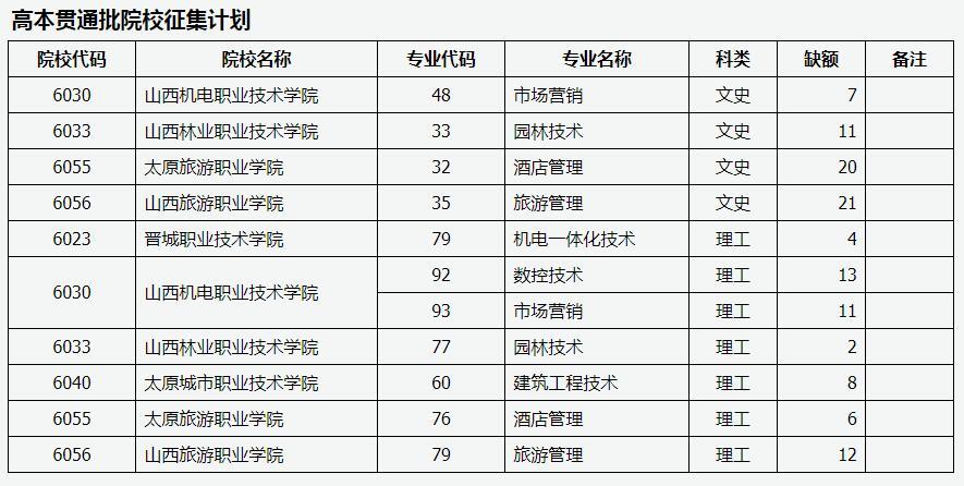 山西2020年普通高校招生征集志愿公告第24号