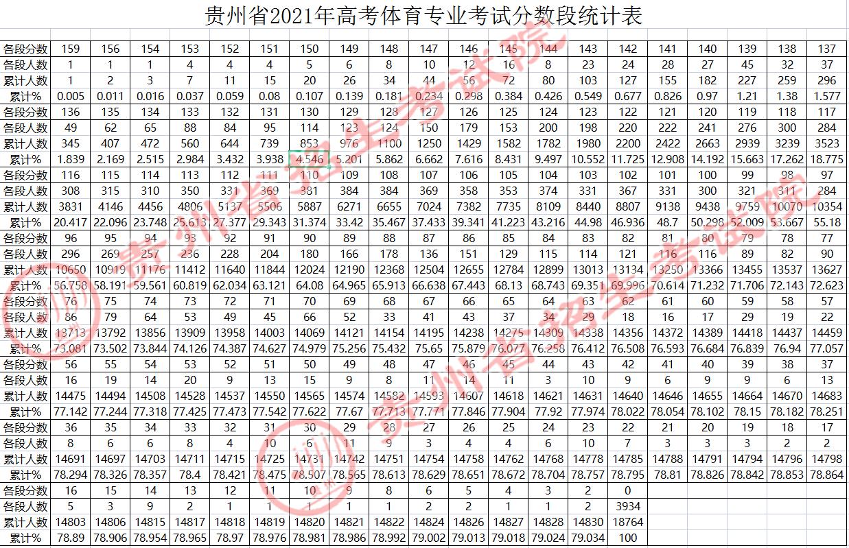 贵州省2021年高考体育专业考试分数段统计表