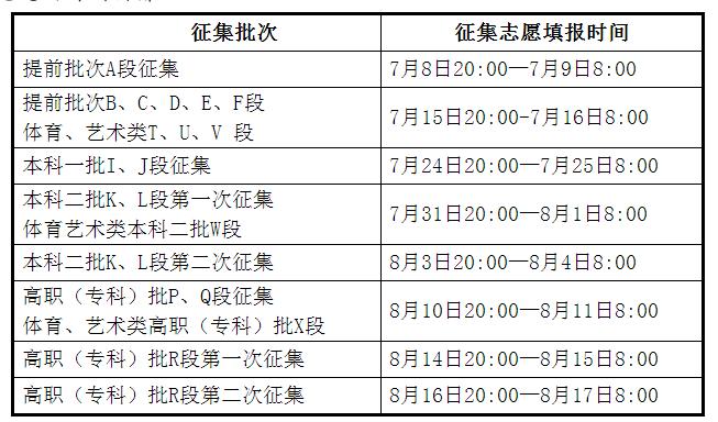 2021年甘肃高考网上填报志愿及征集志愿实施办法