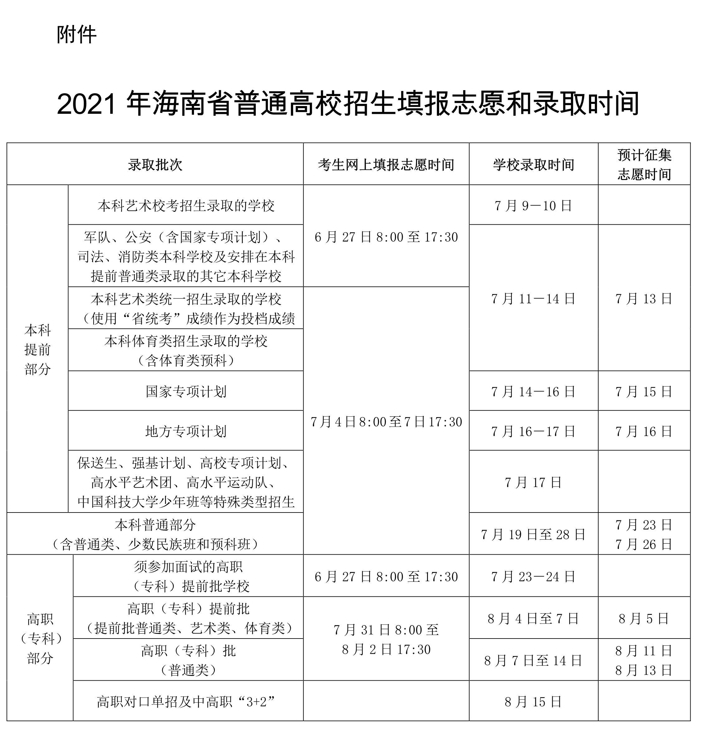 2021年海南省普通高校招生实施办法