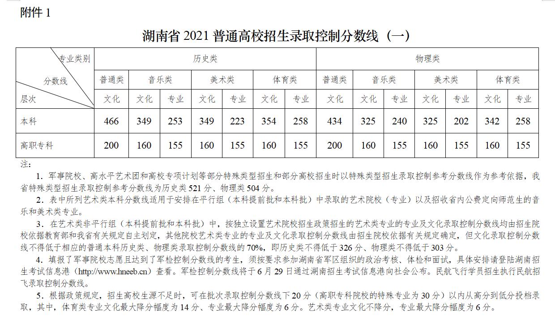 湖南2021年高考录取分数线已公布