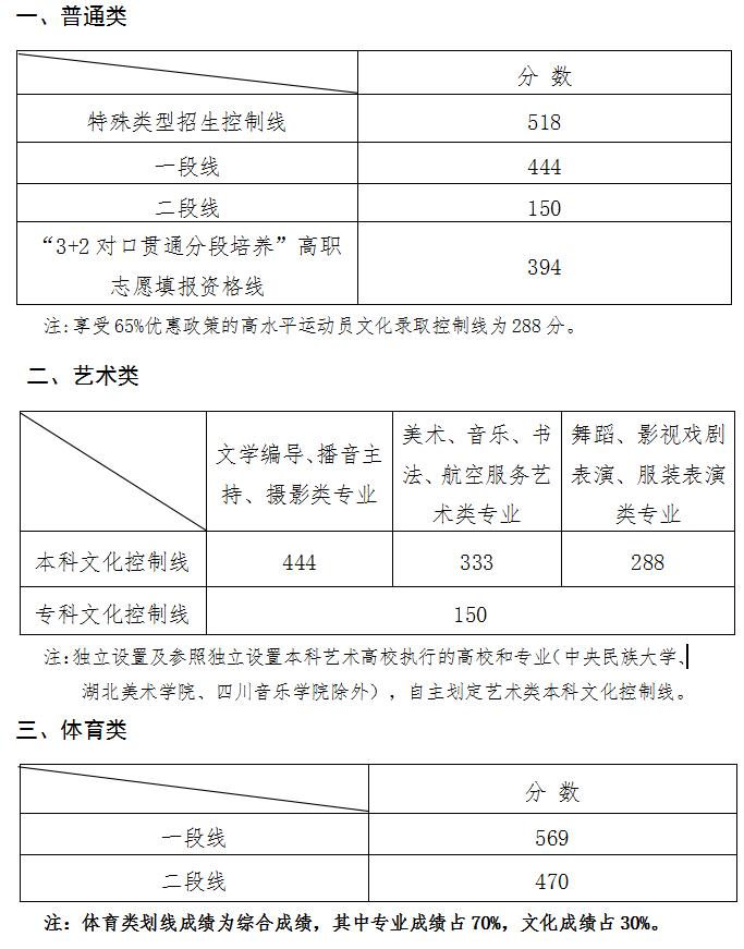 山东2021年高考录取分数线已公布