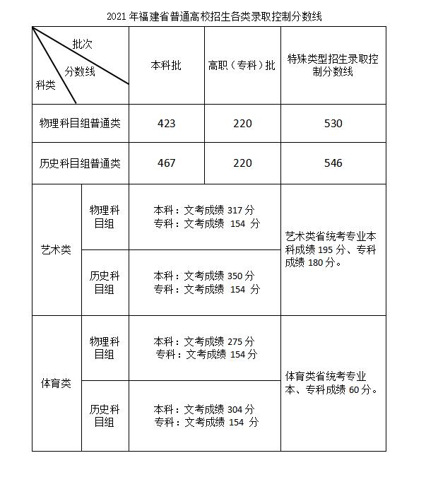 2021年福建高考录取分数线已公布