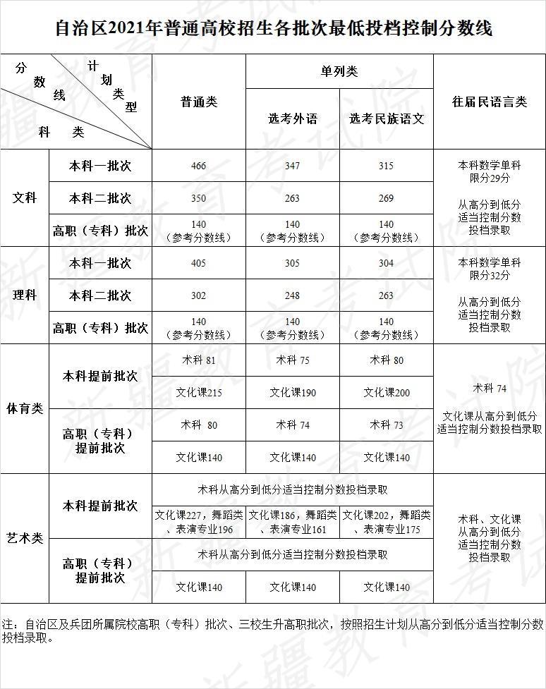 新疆2021年高考录取分数线已公布