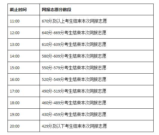 2021内蒙古高考网上填报志愿(第11号)本科一批第一次