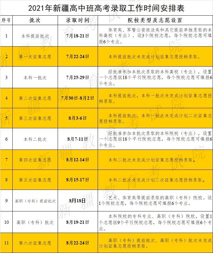 2021年新疆高中班高考各批次最低投档控制分数线