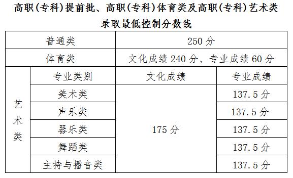 2021年海南高考专科批录取最低控制分数的公告
