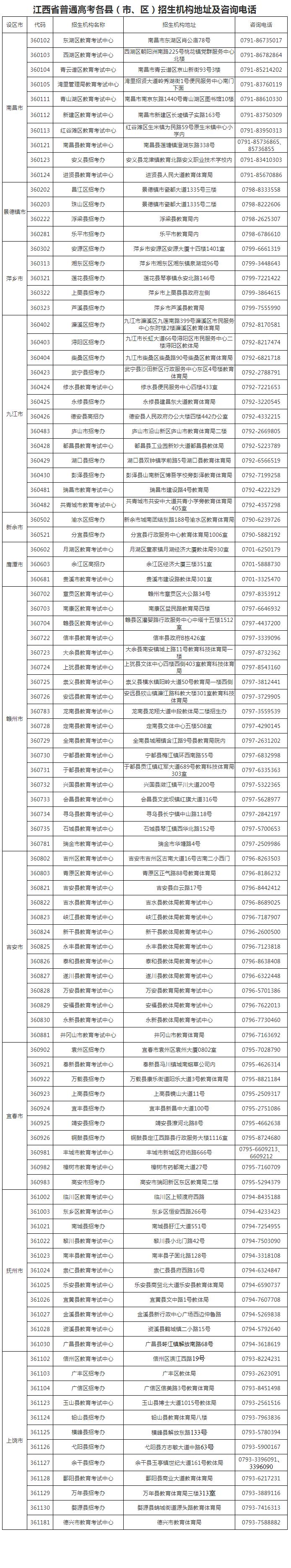 2022江西高考各县(市、区)招生机构地址及咨询电话